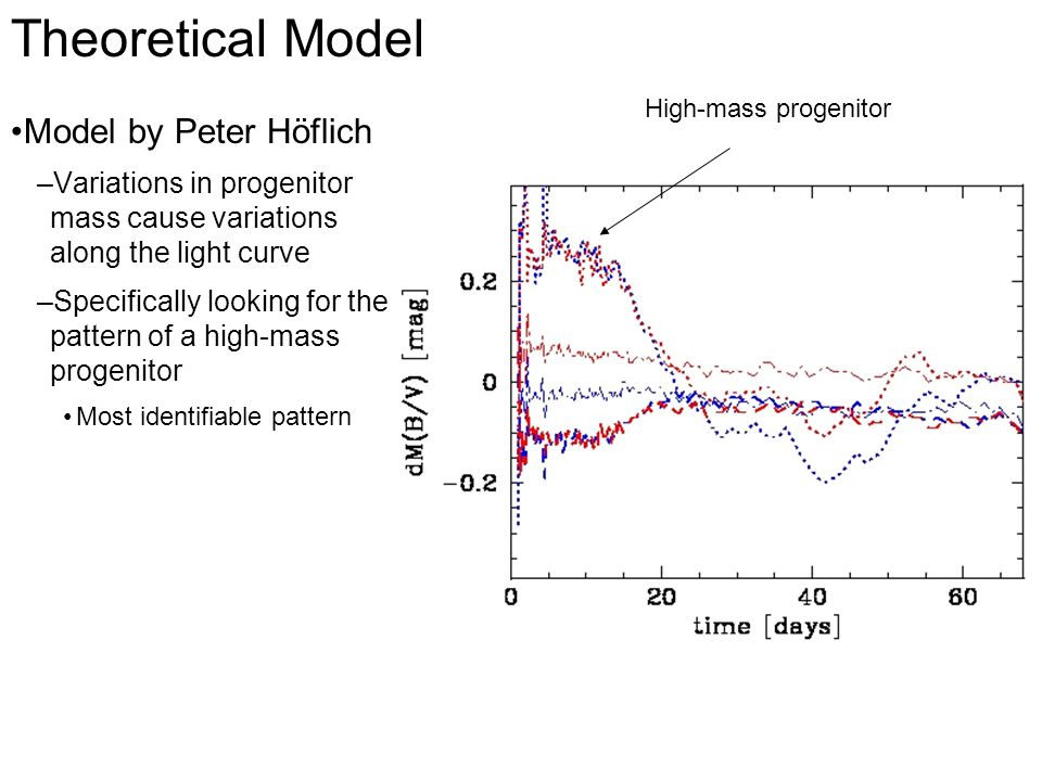 High-mass progenitor Theoretical Model Model by Peter Höflich –Variations in progenitor mass cause variations along the light curve –Specifically looking for the pattern of a high-mass progenitor Most identifiable pattern