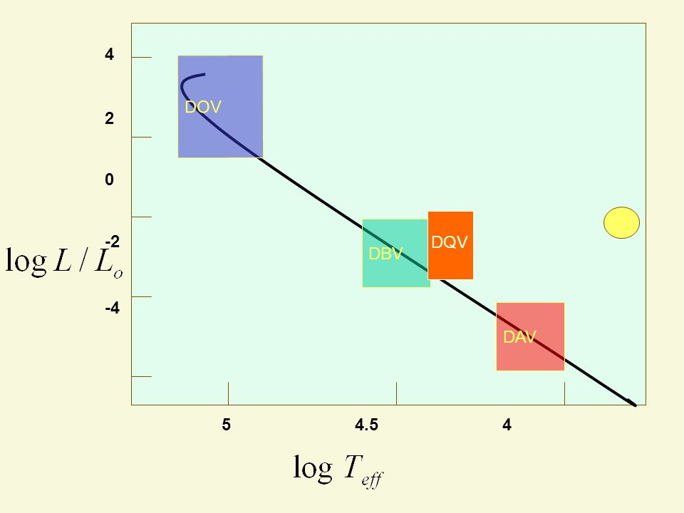 5 4.5 4 4 2 0 -2 -4 DOV DBV DAV H-R Diagram DQV