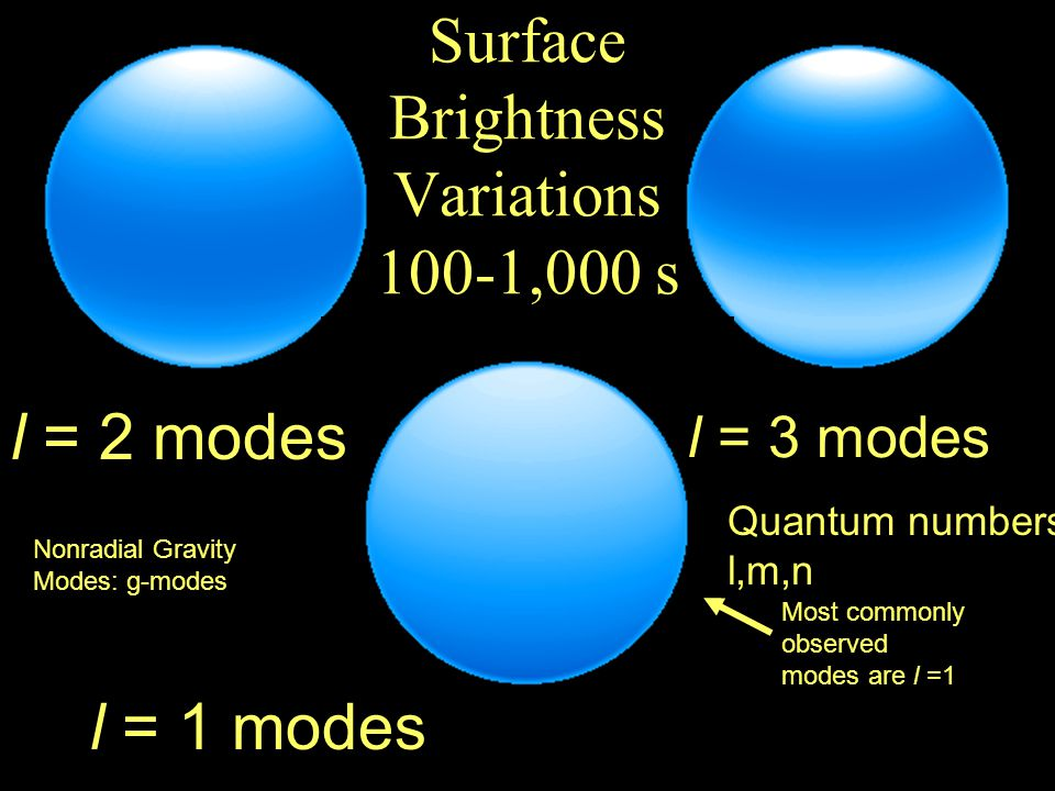 l = 3 modes l = 1 modes l = 2 modes Surface Brightness Variations 100-1,000 s Most commonly observed modes are l =1 Nonradial Gravity Modes: g-modes Quantum numbers l,m,n