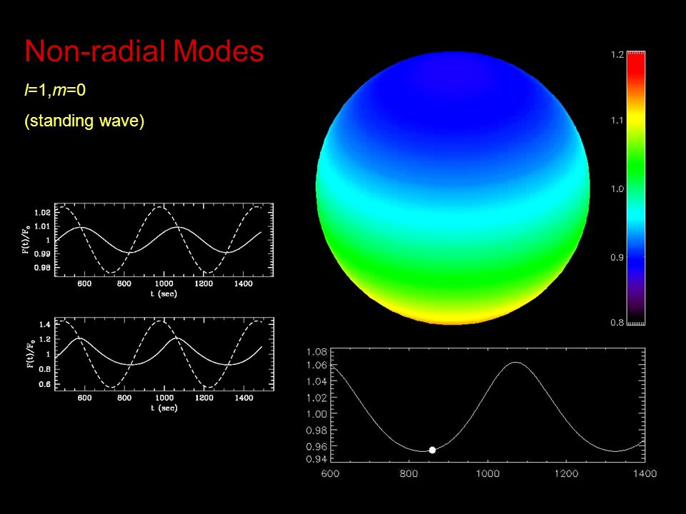 Non-radial Modes l=1,m=0 (standing wave) Mike's convection simulations (standing wave poloidal mode for l=1, m=0)