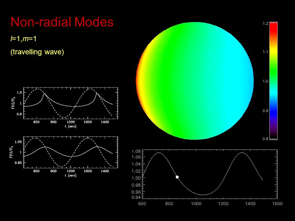 Non-radial Modes l=1,m=1 (travelling wave) Mike's convection simulations (travelling sectoral model=1, m=1)