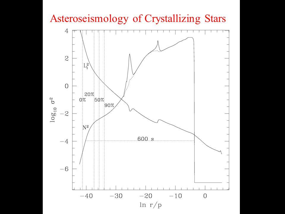 Asteroseismology of Crystallizing Stars