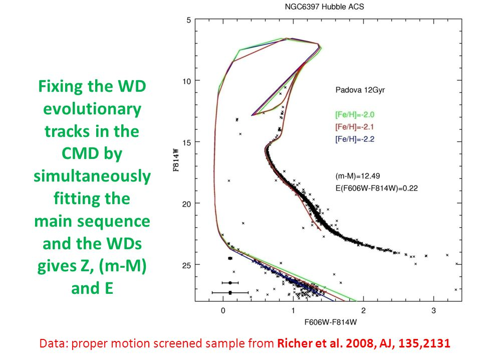 Data: proper motion screened sample from Richer et al. 2008, AJ, 135,2131 Fixing the WD evolutionary tracks in the CMD by simultaneously fitting the m