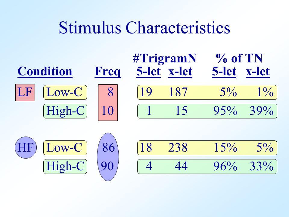 #TrigramN % of TN Condition Freq 5-let x-let 5-let x-let LFLow-C 8 19 187 5% 1% High-C 10 1 15 95% 39% HFLow-C 86 18 238 15% 5% High-C 90 4 44 96% 33% Stimulus Characteristics