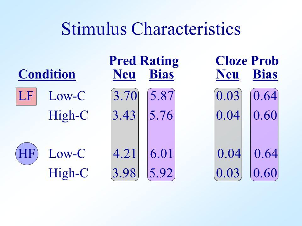 Pred Rating Cloze Prob Condition Neu Bias Neu Bias LFLow-C 3.70 5.87 0.03 0.64 High-C 3.43 5.76 0.04 0.60 HFLow-C 4.21 6.01 0.04 0.64 High-C 3.98 5.92 0.03 0.60