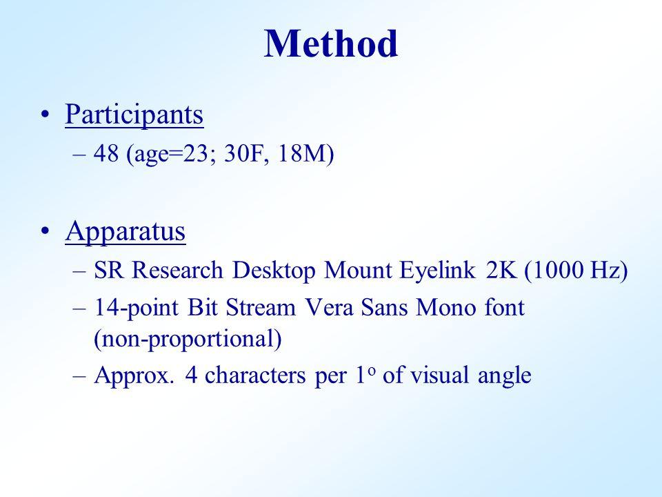 Participants –48 (age=23; 30F, 18M) Apparatus –SR Research Desktop Mount Eyelink 2K (1000 Hz) –14-point Bit Stream Vera Sans Mono font (non-proportional) –Approx.