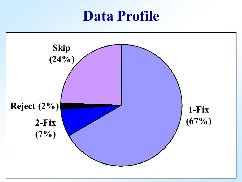 1-Fix (67%) Skip (24%) 2-Fix (7%) Reject (2%) Data Profile