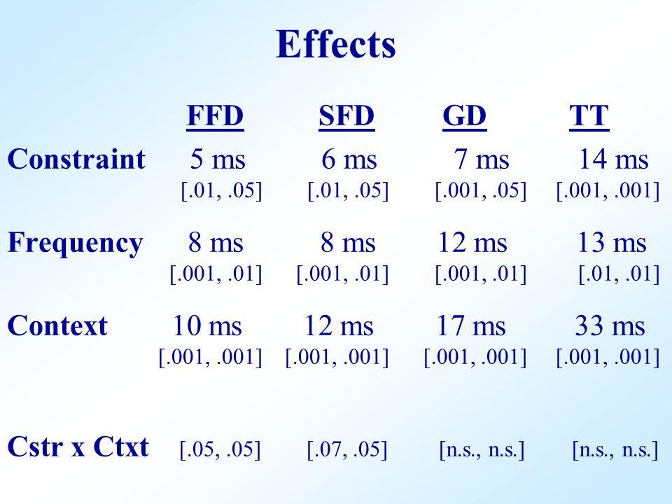 FFD SFD GD TT Constraint 5 ms 6 ms 7 ms 14 ms [.01,.05] [.01,.05] [.001,.05] [.001,.001] Frequency 8 ms 8 ms 12 ms 13 ms [.001,.01] [.001,.01] [.001,.01] [.01,.01] Context 10 ms 12 ms 17 ms 33 ms [.001,.001] [.001,.001] [.001,.001] [.001,.001] Cstr x Ctxt [.05,.05] [.07,.05] [n.s., n.s.] [n.s., n.s.] Effects