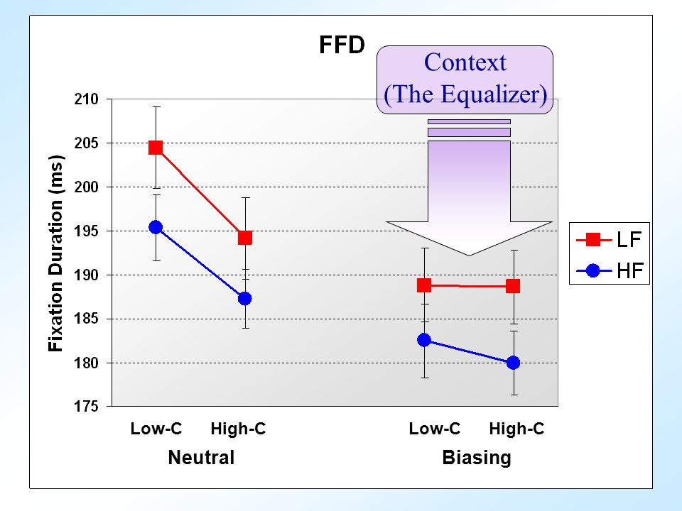 Low-C High-C Neutral Biasing Context (The Equalizer)
