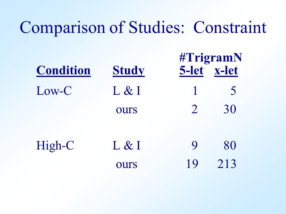 Comparison of Studies: Constraint #TrigramN Condition Study 5-let x-let Low-C L & I 1 5 ours 2 30 High-C L & I 9 80 ours 19 213
