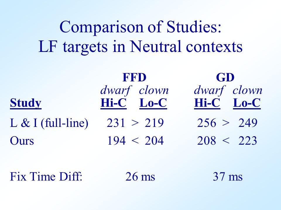 Comparison of Studies: FFD GD dwarf clown dwarf clown Study Hi-C Lo-C Hi-C Lo-C L & I (full-line) 231 > 219 256 > 249 Ours 194 < 204 208 < 223 Fix Time Diff: 26 ms 37 ms LF targets in Neutral contexts