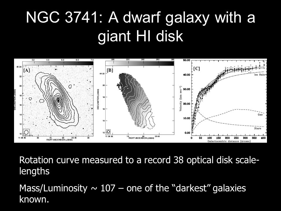 NGC 3741: A dwarf galaxy with a giant HI disk Rotation curve measured to a record 38 optical disk scale- lengths Mass/Luminosity ~ 107 – one of the darkest galaxies known.