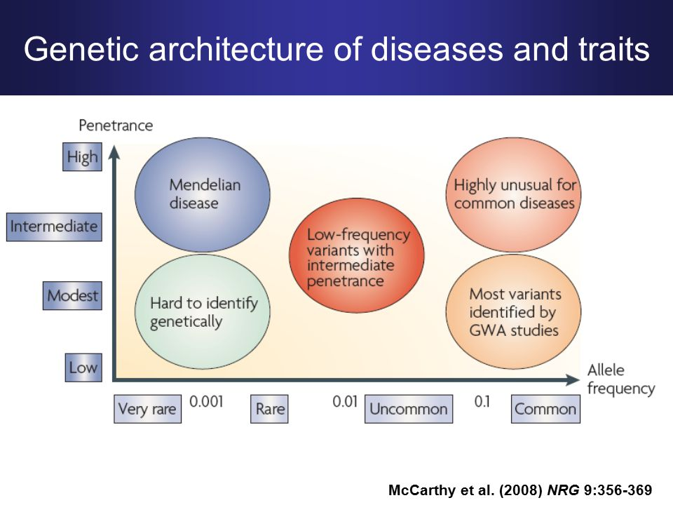 McCarthy et al. (2008) NRG 9:356-369 Genetic architecture of diseases and traits