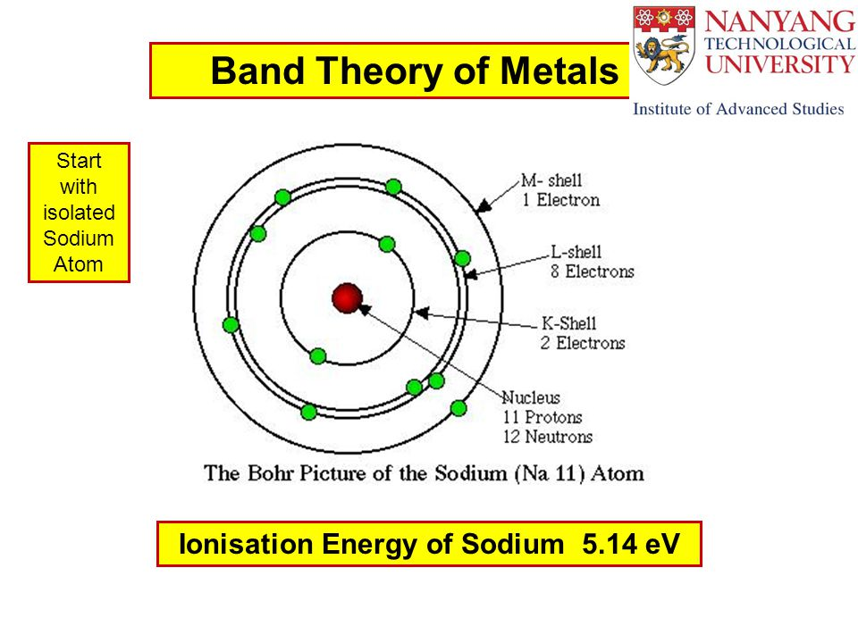 Ionisation Energy of Sodium 5.14 eV Band Theory of Metals Start with isolated Sodium Atom