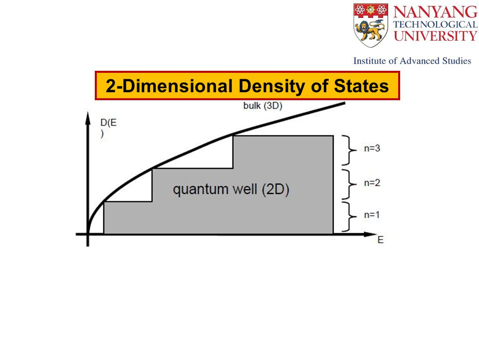 2-Dimensional Density of States