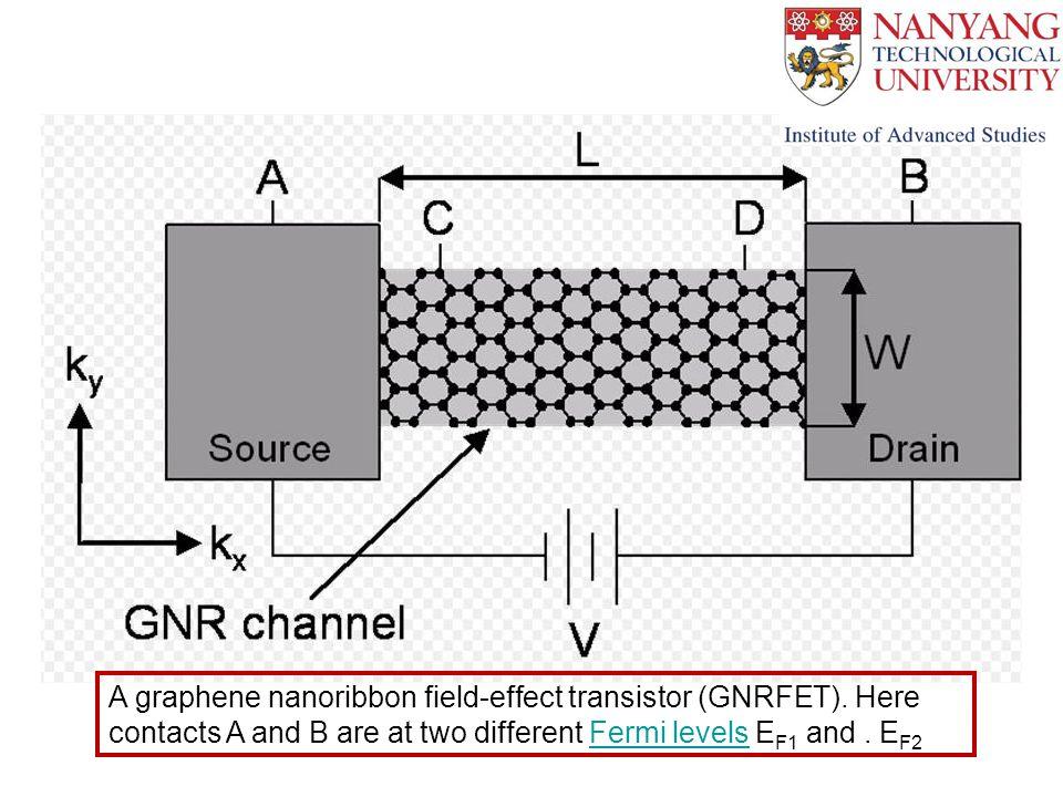 A graphene nanoribbon field-effect transistor (GNRFET).