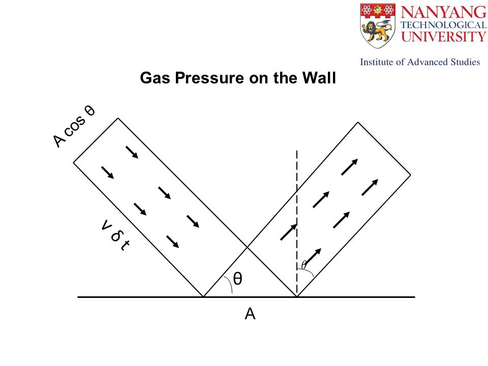 µ Gas Pressure on the Wall A cos θ v δ t A θ