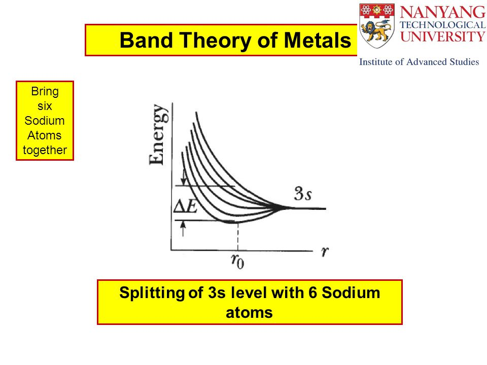 Band Theory of Metals Splitting of 3s level with 6 Sodium atoms Bring six Sodium Atoms together