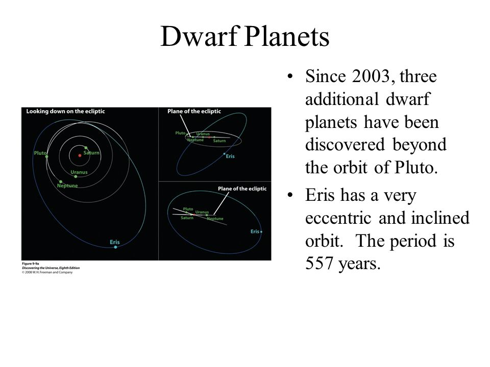 Dwarf Planets Since 2003, three additional dwarf planets have been discovered beyond the orbit of Pluto.