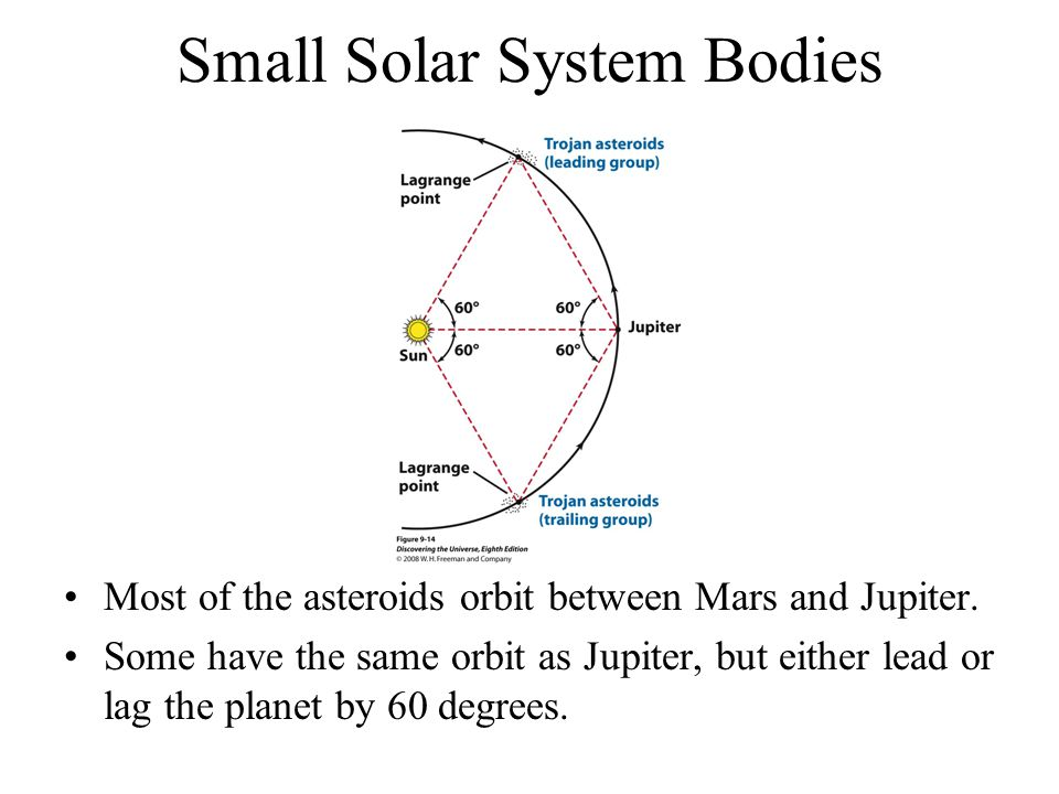Small Solar System Bodies Most of the asteroids orbit between Mars and Jupiter.