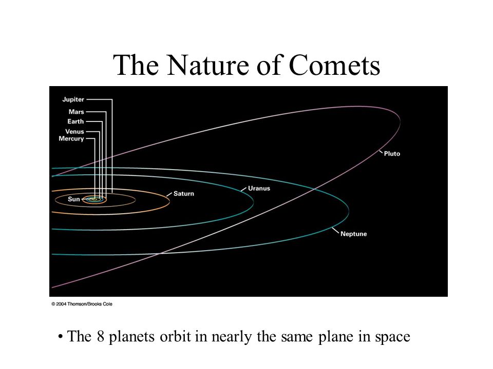 The Nature of Comets The 8 planets orbit in nearly the same plane in space