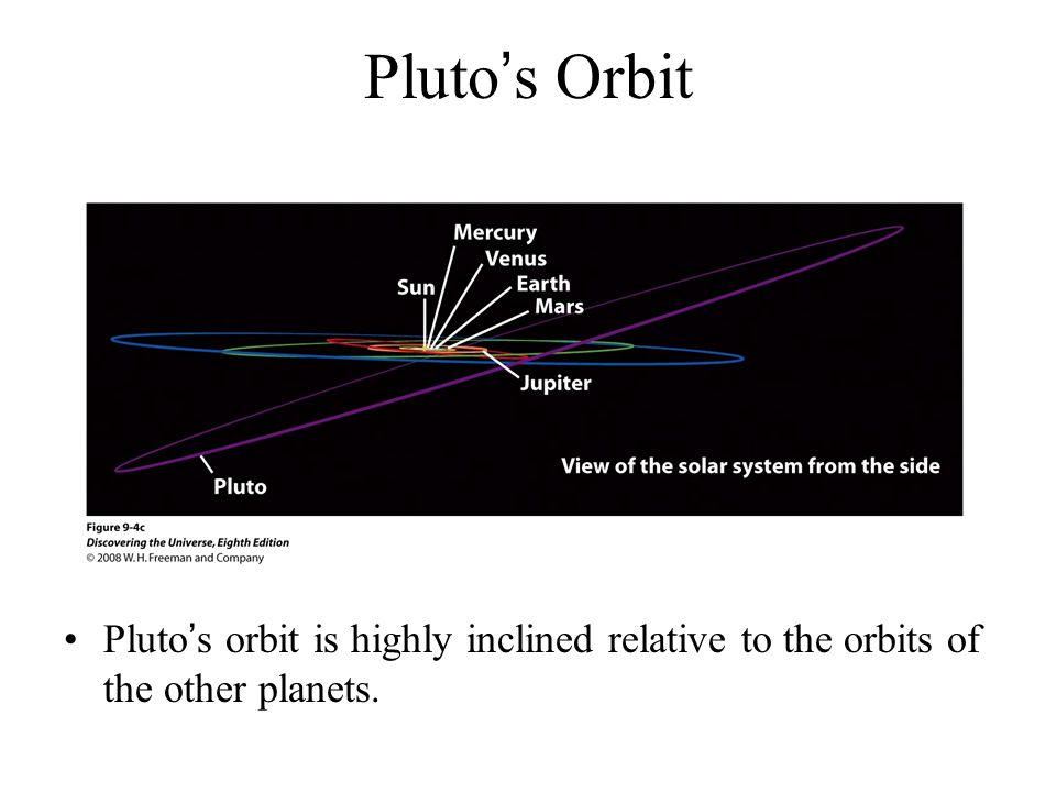 Pluto's Orbit Pluto's orbit is highly inclined relative to the orbits of the other planets.
