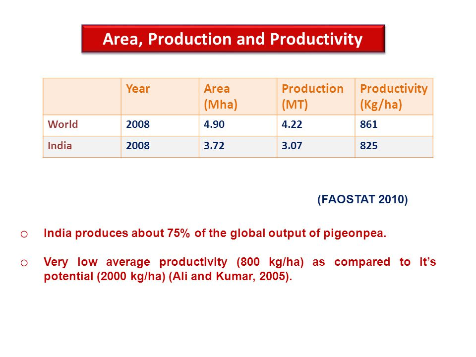 Area, Production and Productivity YearArea (Mha) Production (MT) Productivity (Kg/ha) World20084.904.22861 India20083.723.07825 o India produces about