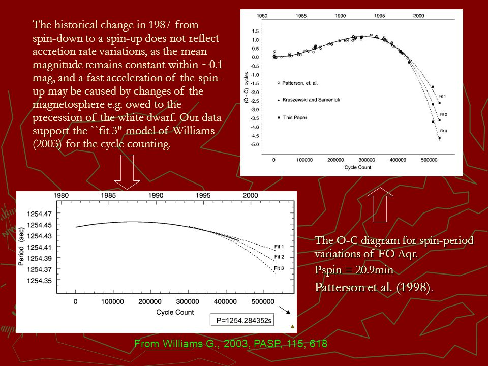 From Williams G., 2003, PASP, 115, 618 The O-C diagram for spin-period variations of FO Aqr. Pspin = 20.9min Patterson et al. (1998). The historical c