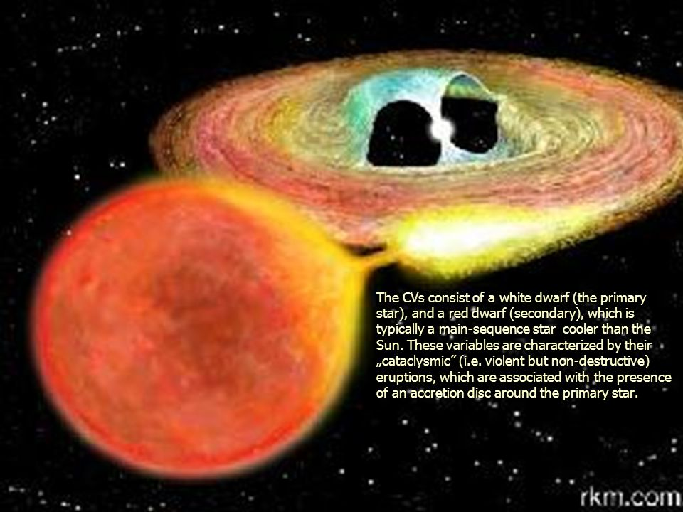 The image depits the five principal components of typical CV: the primary star, the secondary star, the gas stream (formed by the transfer of material from the secondary to the primary), the bright spot (formed by the collision between the gas stream and the edge of the accretion disc), and the accretion disc.
