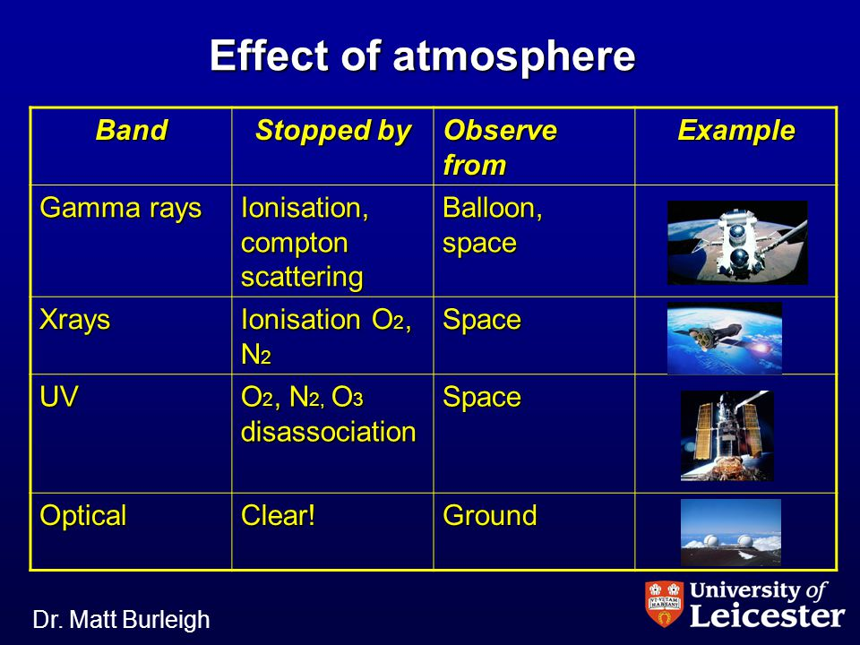 Dr. Matt Burleigh Effect of atmosphere Band Stopped by Observe from Example Gamma rays Ionisation, compton scattering Balloon, space Xrays Ionisation