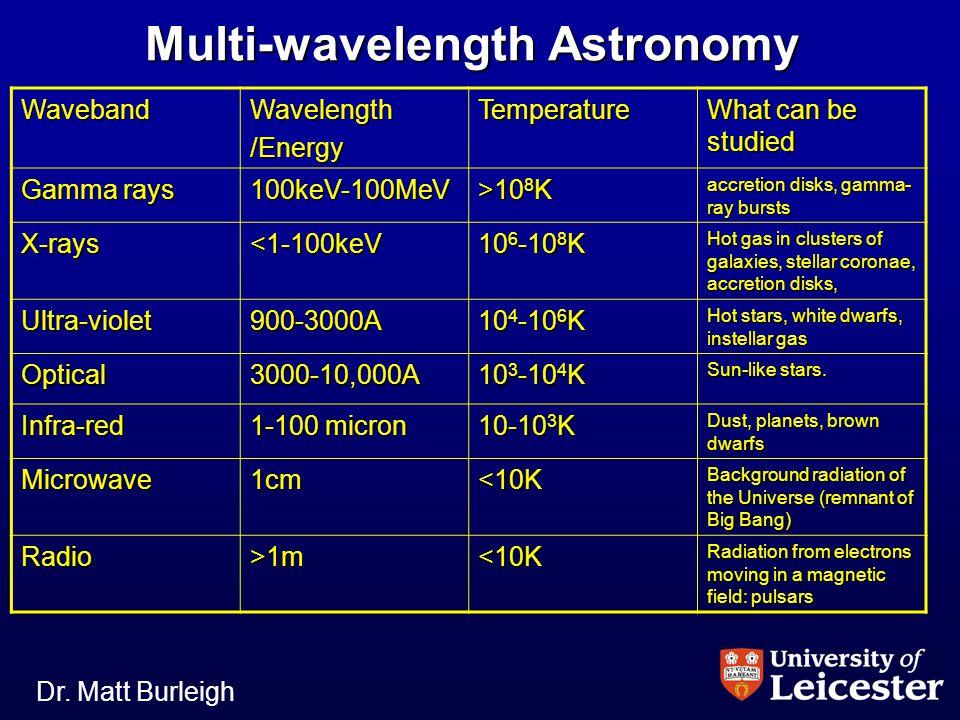 Dr. Matt Burleigh Multi-wavelength Astronomy WavebandWavelength/EnergyTemperature What can be studied Gamma rays 100keV-100MeV >10 8 K accretion disks