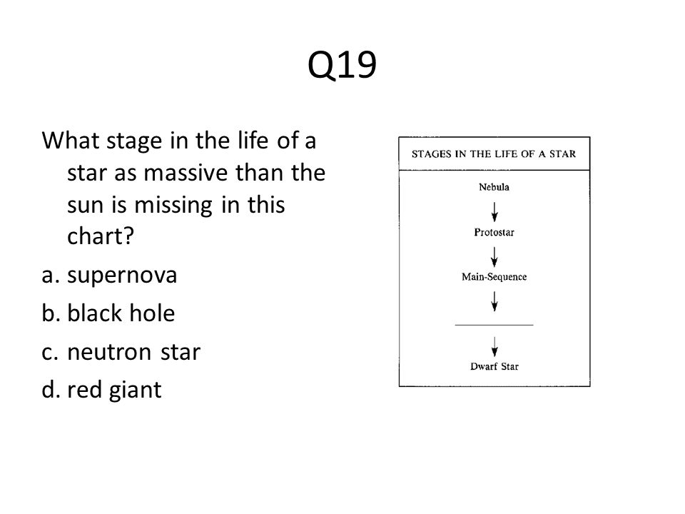 Q19 What stage in the life of a star as massive than the sun is missing in this chart? a.supernova b.black hole c.neutron star d.red giant
