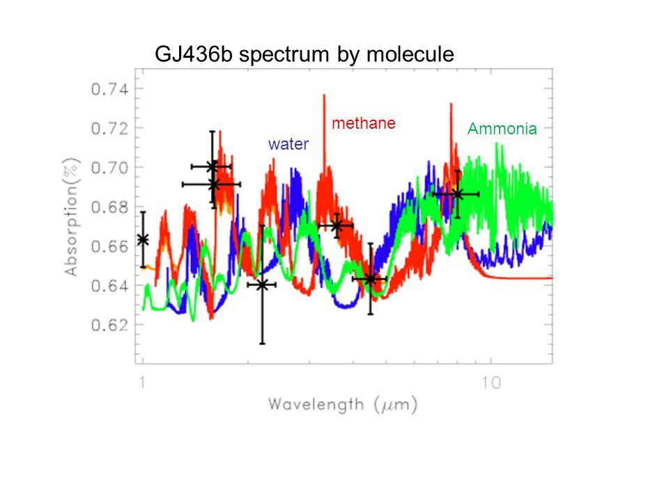 G GJ436b spectrum by molecule methane Ammonia water