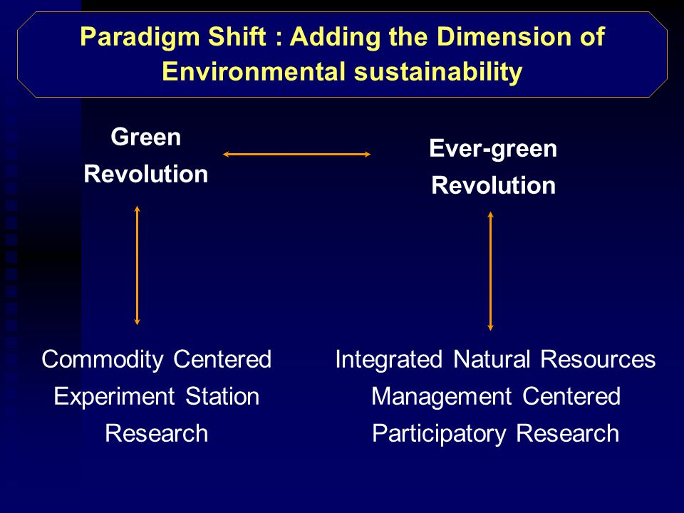 Green Revolution Ever-green Revolution Commodity Centered Experiment Station Research Integrated Natural Resources Management Centered Participatory Research Paradigm Shift : Adding the Dimension of Environmental sustainability