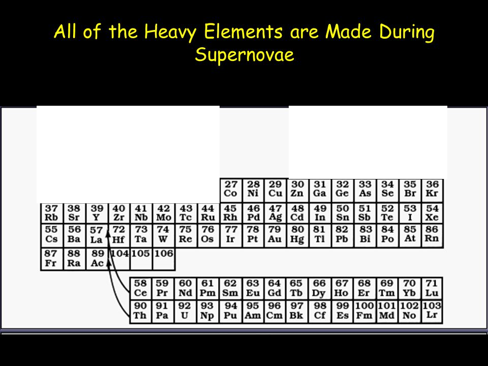 All of the Heavy Elements are Made During Supernovae Prasad24U6_StarLife
