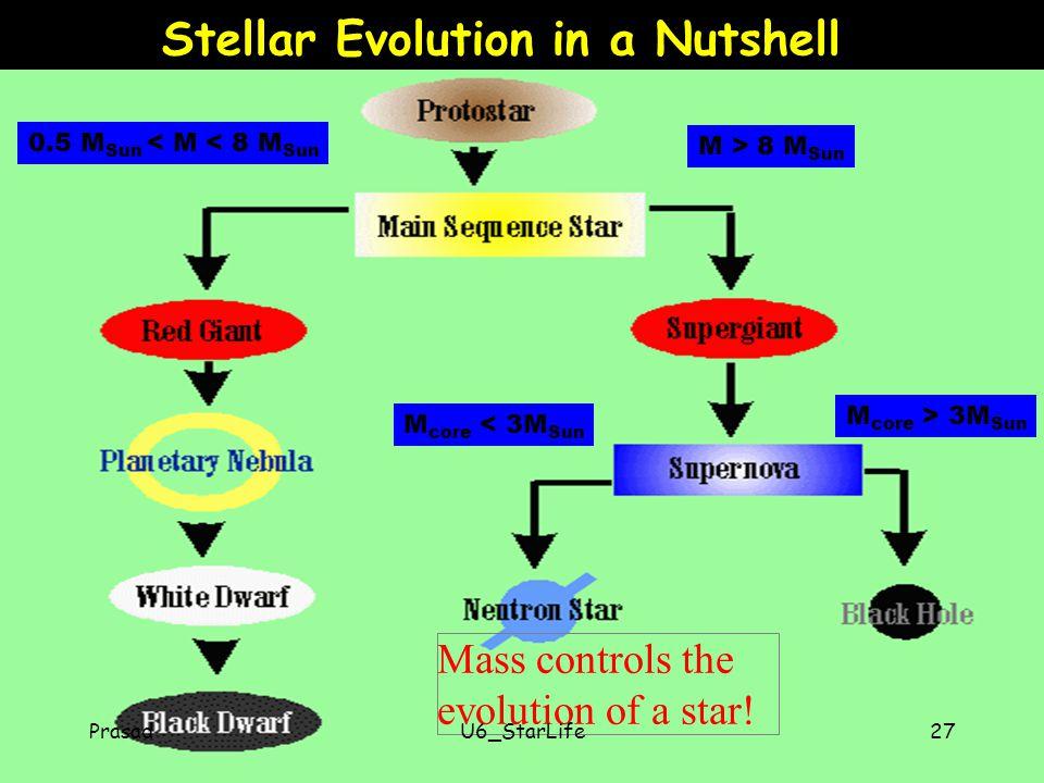 Stellar Evolution in a Nutshell Mass controls the evolution of a star.