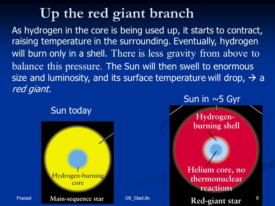 Up the red giant branch As hydrogen in the core is being used up, it starts to contract, raising temperature in the surrounding.