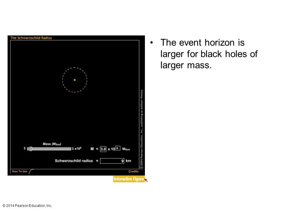 © 2014 Pearson Education, Inc. The event horizon is larger for black holes of larger mass.