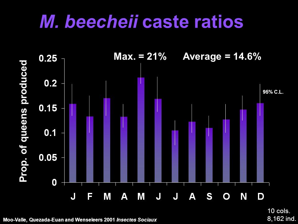 M.beecheii caste ratios Prop. of queens produced Max.