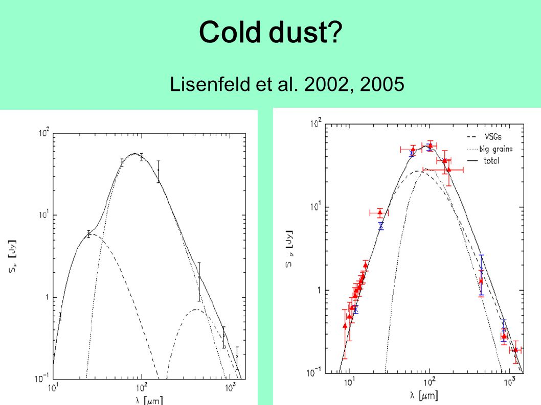 Cold dust Lisenfeld et al. 2002, 2005