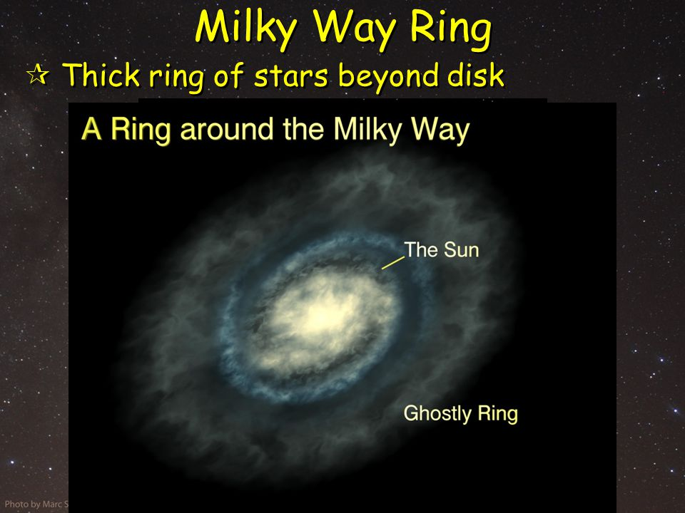 Milky Way Ring  Thick ring of stars beyond disk