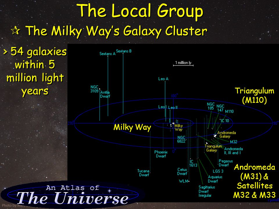 CMi Dwarf  Discovered in 2003  42 kly from MW center  Merging with MW  Discovered in 2003  42 kly from MW center  Merging with MW