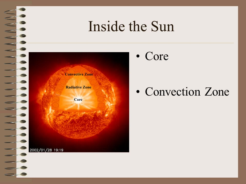 Inside the Sun Core Convection Zone