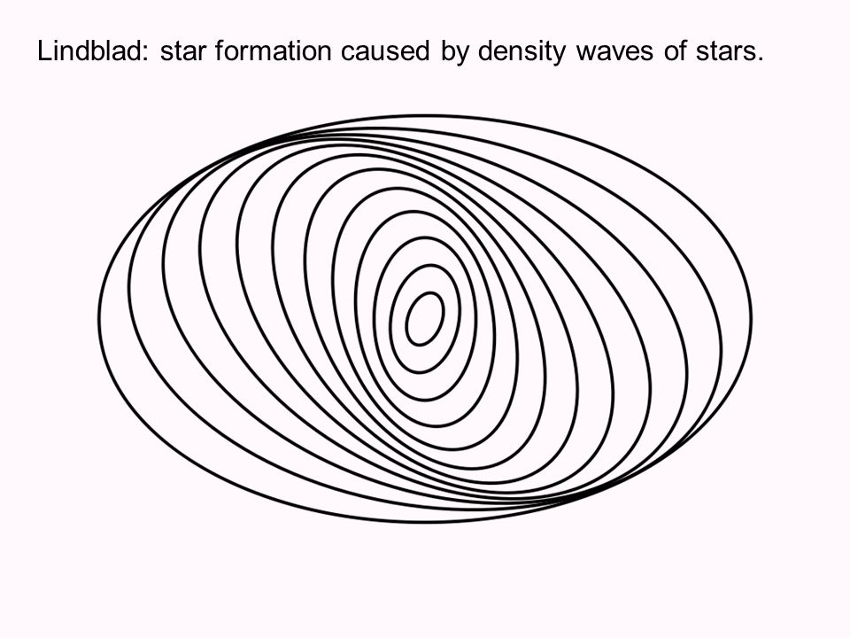 Lindblad: star formation caused by density waves of stars.