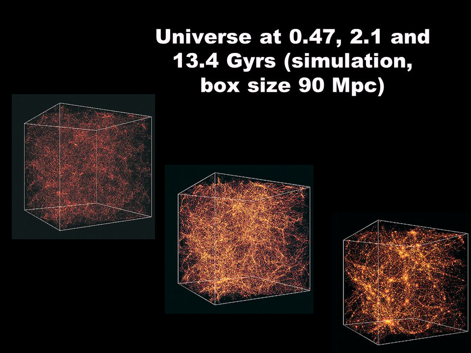 Universe at 0.47, 2.1 and 13.4 Gyrs (simulation, box size 90 Mpc)