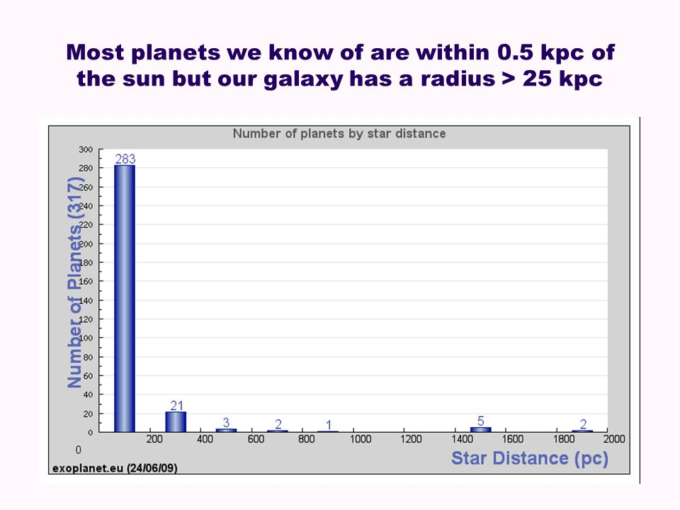 Most planets we know of are within 0.5 kpc of the sun but our galaxy has a radius > 25 kpc