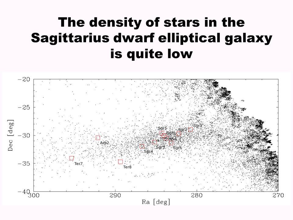 The density of stars in the Sagittarius dwarf elliptical galaxy is quite low