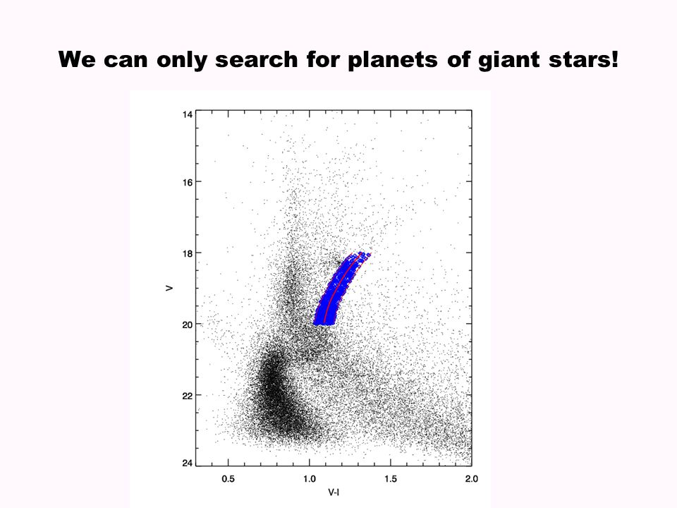 We can only search for planets of giant stars!