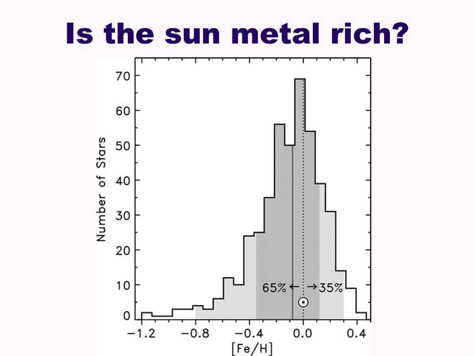 Is the sun metal rich