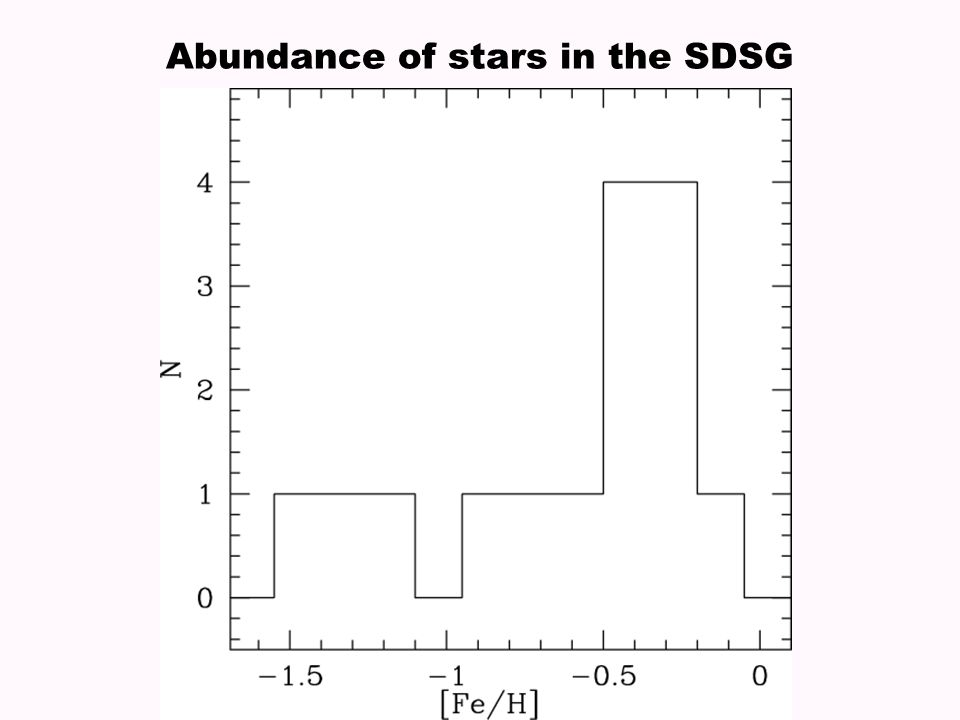Abundance of stars in the SDSG